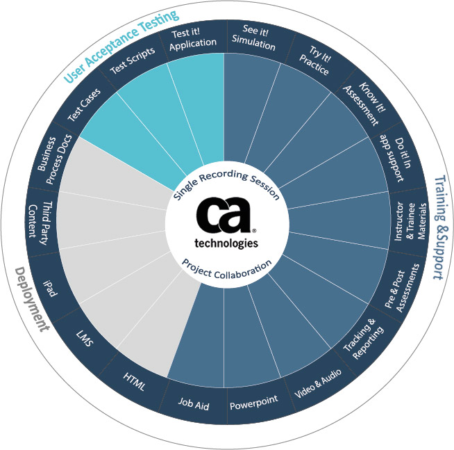 CA Productivity Accelerator User Adoption Outputs